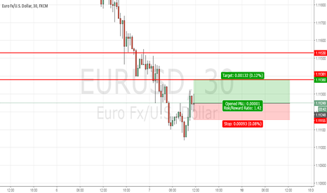 EURUSD: EurUsd short term Long to 1,1138