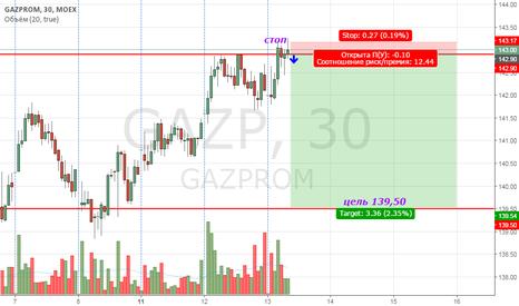 GAZP: GAZP продажа внутри дня.