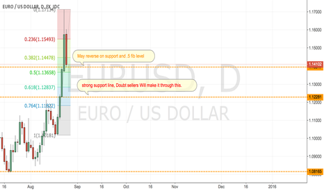 EURUSD: Support and Fib BUY!