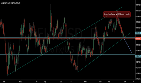 EURUSD: EURUSD SELL AFTER BREAK OUT