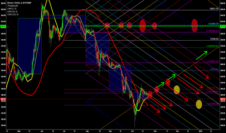 BTCUSD: Bitcoin USD; BTCUSD  forming a base? or selling off further