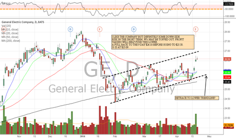 GE: $GE RETRACE TO LOWER TRENDLINE SUPPORT?