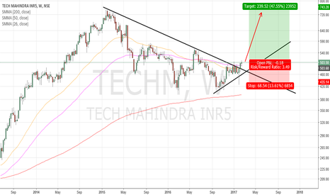 TECHM: TECH MAHINDRA : BUY THE BREAKOUT