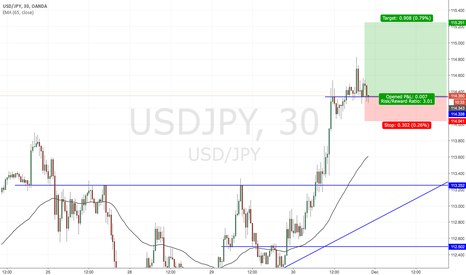 USDJPY: Trade Idea: USDJPY Long