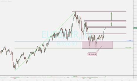 EU50EUR: eur 50 index ...uptrend