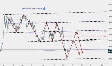 XAGUSD: see yyou chart