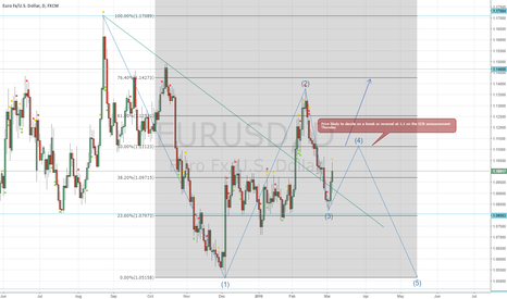 EURUSD: EUR/USD ECB Announcement Trade Set Up