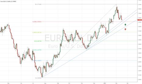 EURUSD: EURUSD basic analysis
