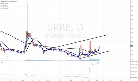 URRE: $URRE buy buy buy