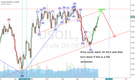 USOIL: Elliott wave analysis oil daily chart