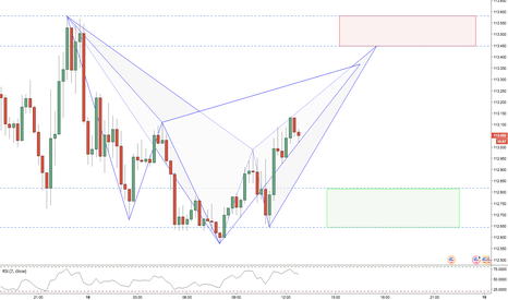 USDJPY: USDJPY / 4HR / TCT + BAT PATTERN (Please Read...)