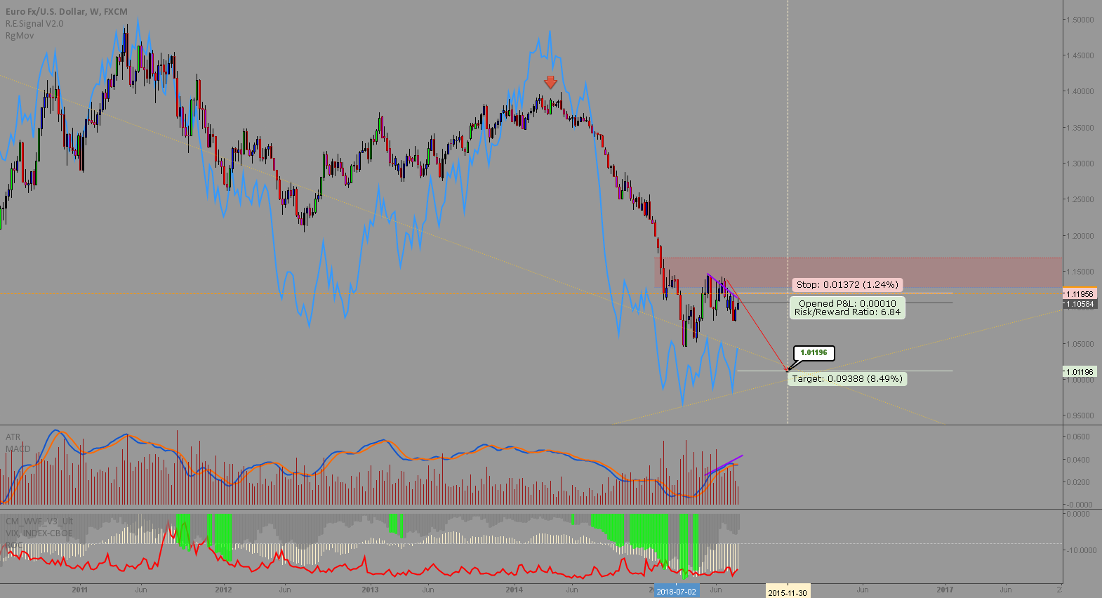 EURUSD: An aggressive weekly short