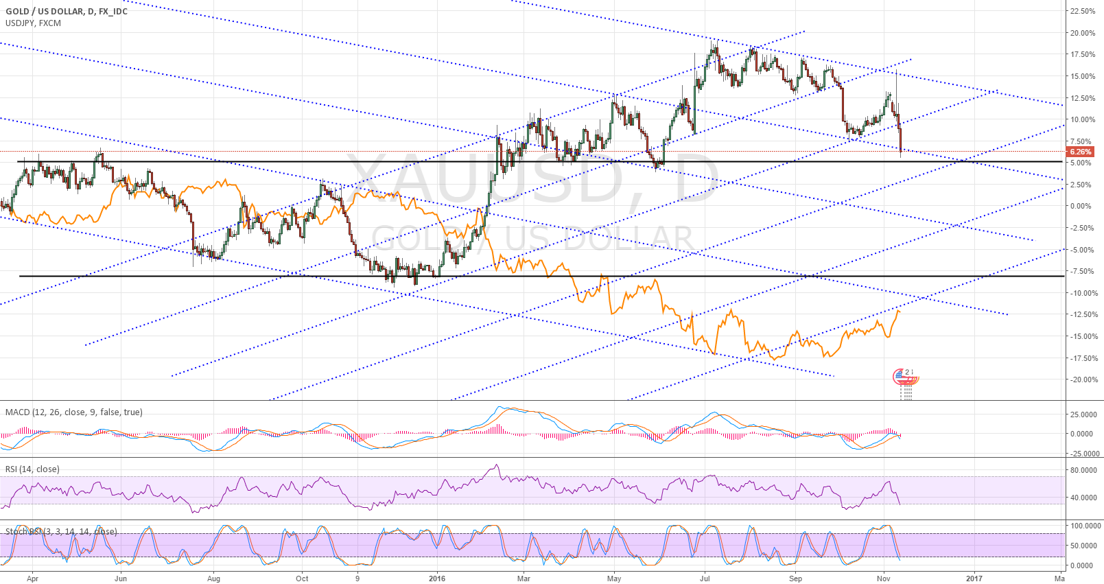 XAUUSD and USDJPY inverse relationship