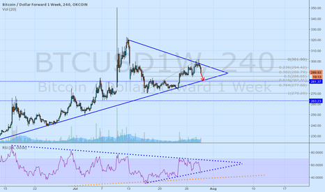 BTCUSD1W: We are probably going to test 282$