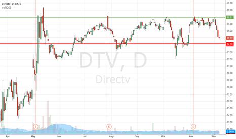 DTV: Long if the value exceeds $ 88.01