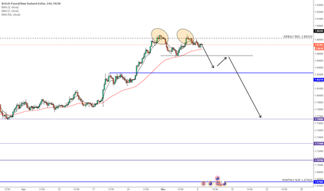 GBPNZD: GBPNZD DOUBLE TOP SHORT
