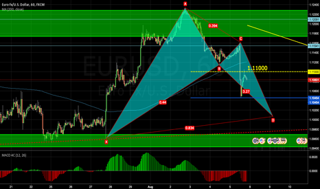 EURUSD: Bullish BAT : First Short then Long