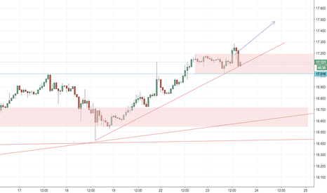 XAGUSD: SILVER****** Quick long with momentum *** DOLLAR TAKING HITS