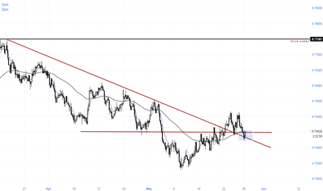 AUDUSD: Area of interest on AUDUSD