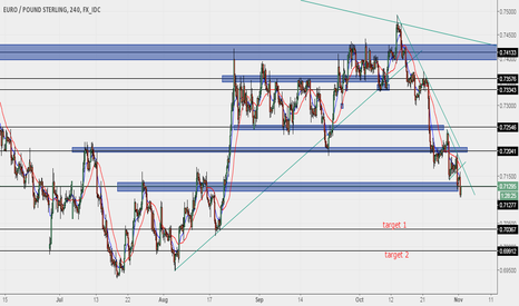 EURGBP: Still Bearish for EURGBP