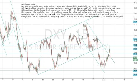 DXY: DXY: Dollar Index Still best back-up for pairs and USDEUR