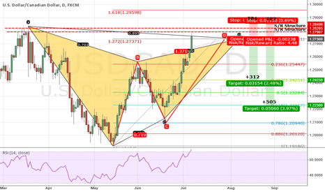 USDCAD: USDCAD: So, You Wanna Go SHORT?  B4 You Do, You Should Know...
