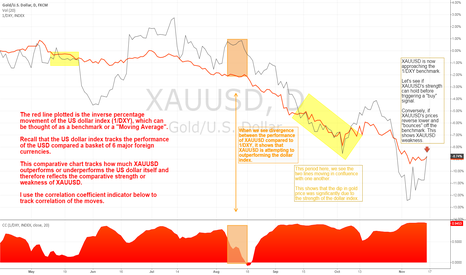 XAUUSD: The comparative strength or weakness of Gold vs. US Dollar