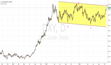 DXY: consollidation b4 taking off
