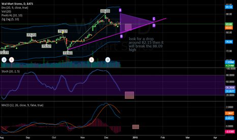 WMT: WMT consolidating for a break out