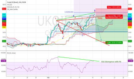 UKOIL: UKOIL SHORT at 61.8 ~ 62.2 TP 50.33 SL 64.3