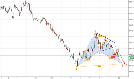 GBPUSD: if close below 1.4250, watch 1.4135/50 and try to catch a bounce