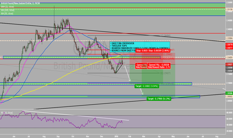 GBPNZD: GBPNZD SHORT TRADE!