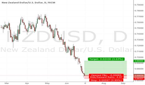 NZDUSD: Nzd sud buyng opp on dayly tf.