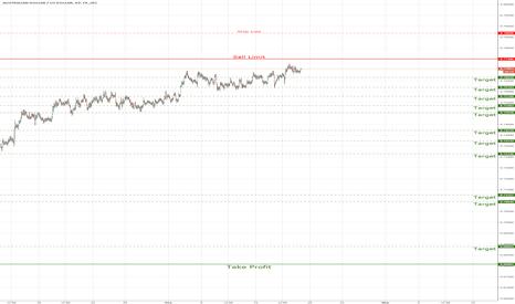 AUDUSD: AUDUSD/ Sell limit 0.77496