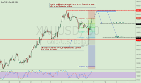 XAUUSD: Short gold after pull back
