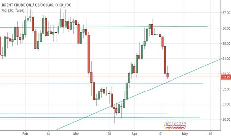 USDBRO: The crude oil chart