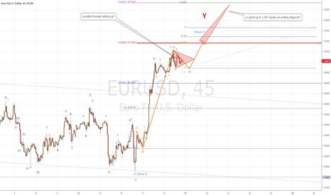 EURUSD: Euro Elliott wave count