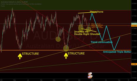 AUDUSD: AUDUSD anticipated structure bounce