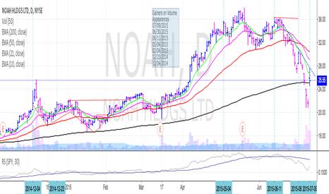 NOAH: $noah at resistance