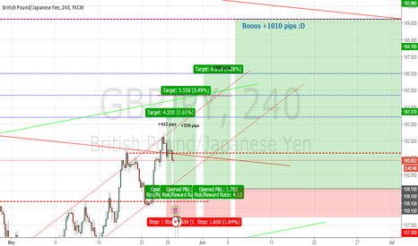 GBPJPY: GBPJPY ... LONG +2662 pips .... Who is agree with me
