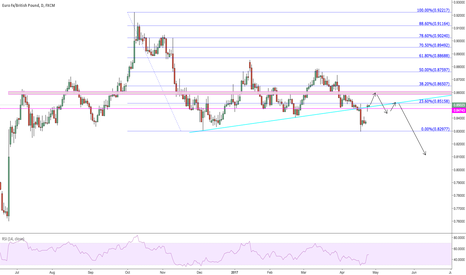 EURGBP: Possible scenario shown on daily