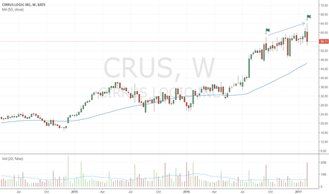CRUS: Second bearish up-thrust