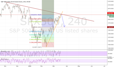 SPX500: High potential to go down