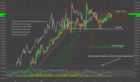 XBTUSD: BTCUSD XBTUSD Head and Shoulders Reversal with confirmations