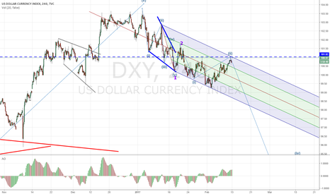 DXY: Bearish scenario if Trump keep repeating USD devaluation