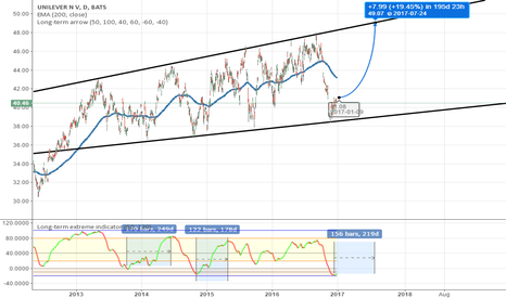 UN: A not bad long-term buying point~