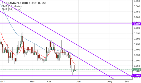 PROX: Mid July we're going to hit a trend line