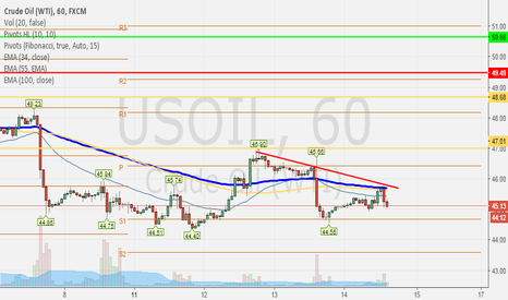 USOIL: Crude Revered on Failed Breakout