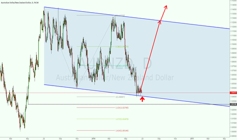 AUDNZD: LONG AUDNZD NOW
