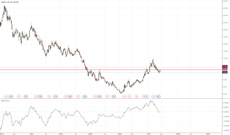 VALE: VALE - weekly chart still looks promising.